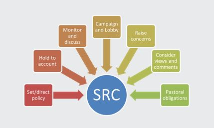 Diagram of SRC responsibilities - set / direct policy, hold to account, monitor and discuss, campaign and lobby, raise concerns, consider views and comments, pastoral obligations.