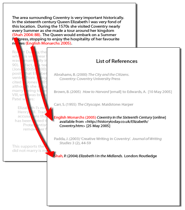 Example of the two main elements in a paper: in-text citations and List of References