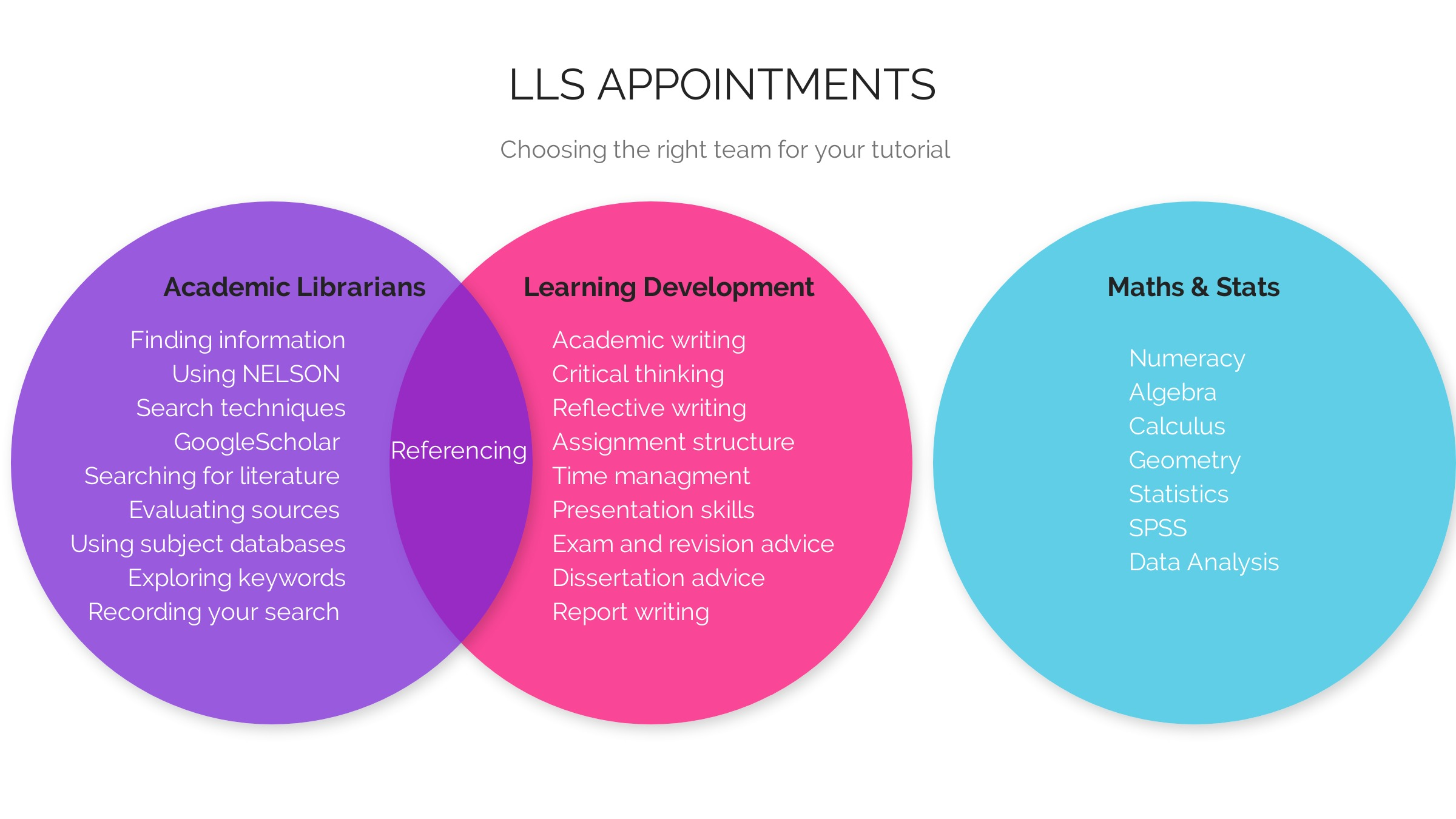LLS appointments: choosing the right team