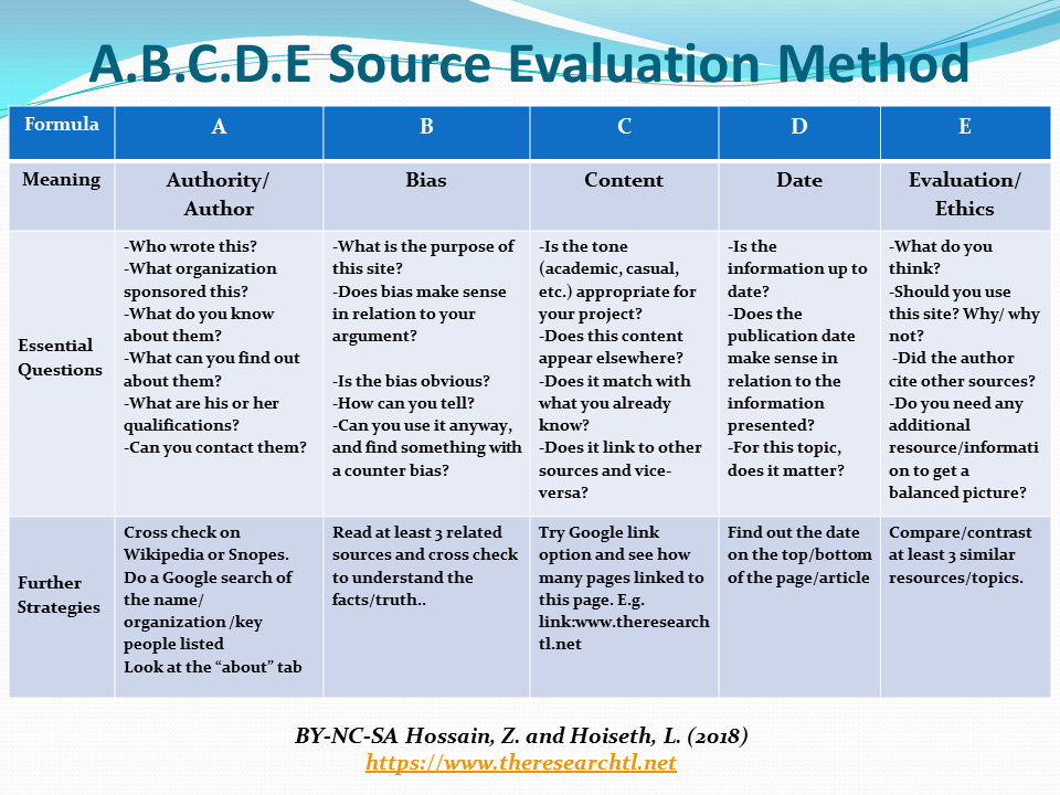ABCDE source evaluation method