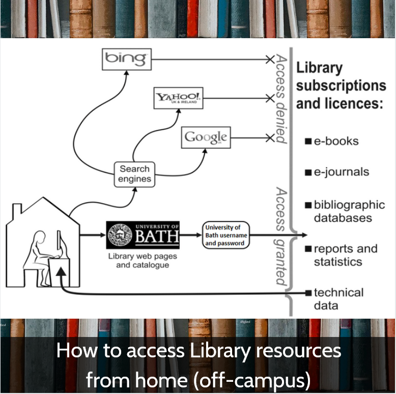 Home How to access Library resources from home (off-campus)