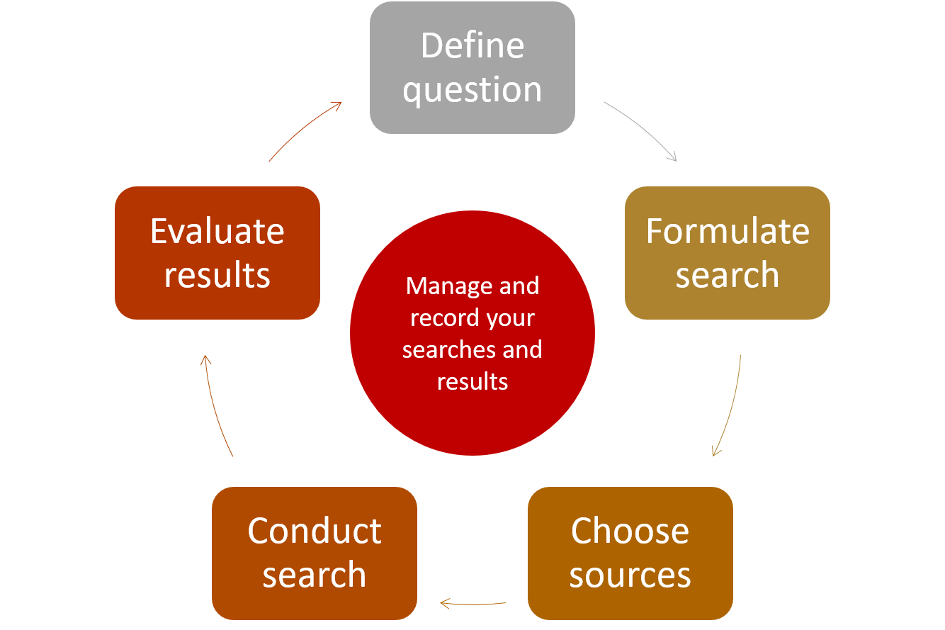 diagram showing the search process cycle