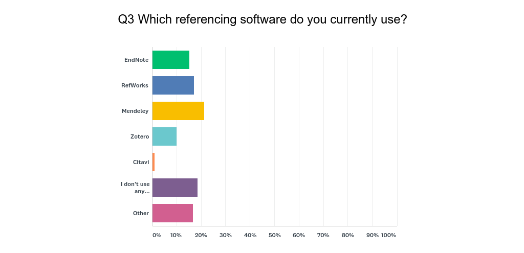 Chart showing referencing software preference 2018