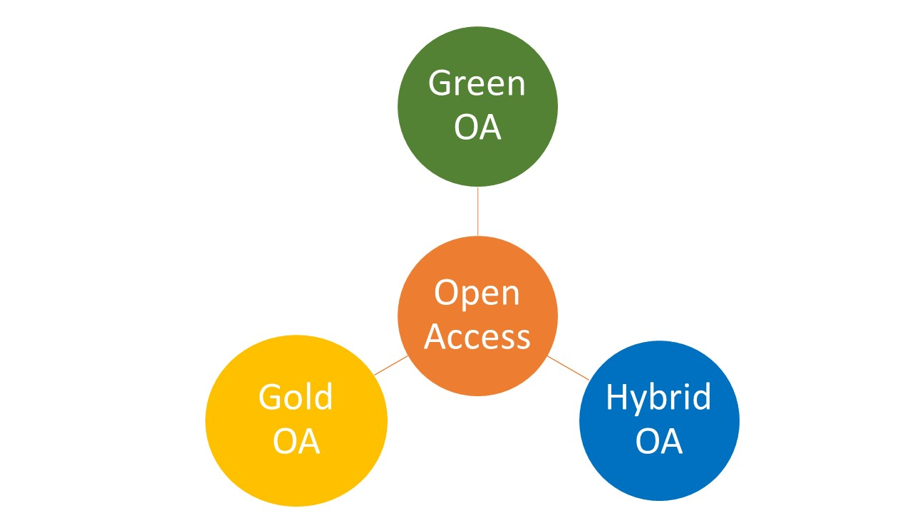 In the circle in the middle text Open Access, in the three circles around the middle one texts green OA, Gold OA and hybrid OA.