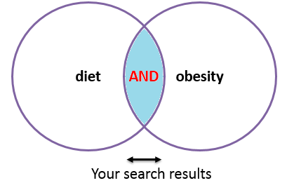 Diet AND Obesity graph