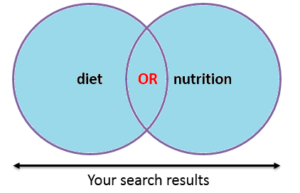Diet OR Nutrition graphic