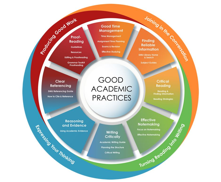 Literature Searching, Citation & Referencing and Good Academic Practice