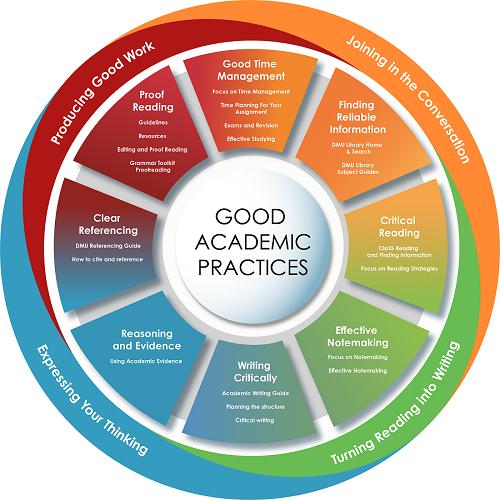 Academic Practice Interactive Map