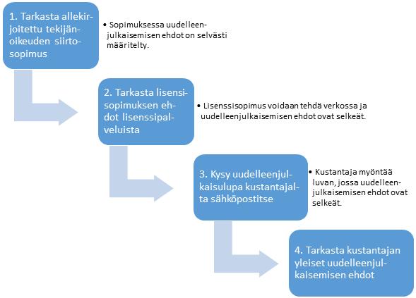 Kuviossa on neljä tekstissä jo esitettyä tapaa, miten tekijä voi tarkistaa kustantajan uudelleenjulkaisemisemista koskevat lupaehdot.
