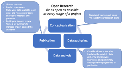 Diagram showing research lifecycle and open research actions