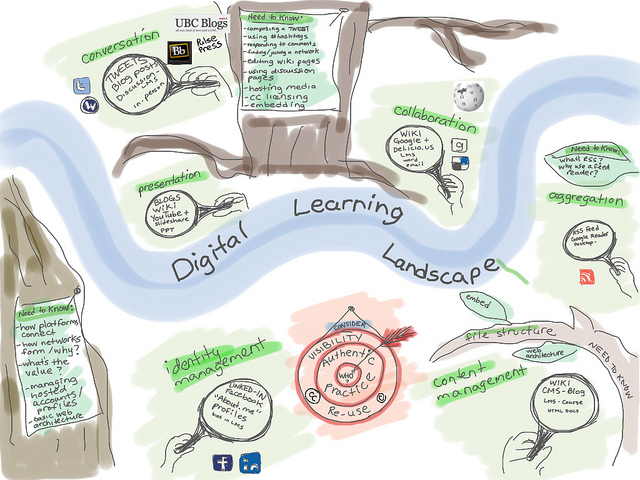 """Digital Learning Landscape"" by Cindy Underhill is licensed under CC BY 2.0"