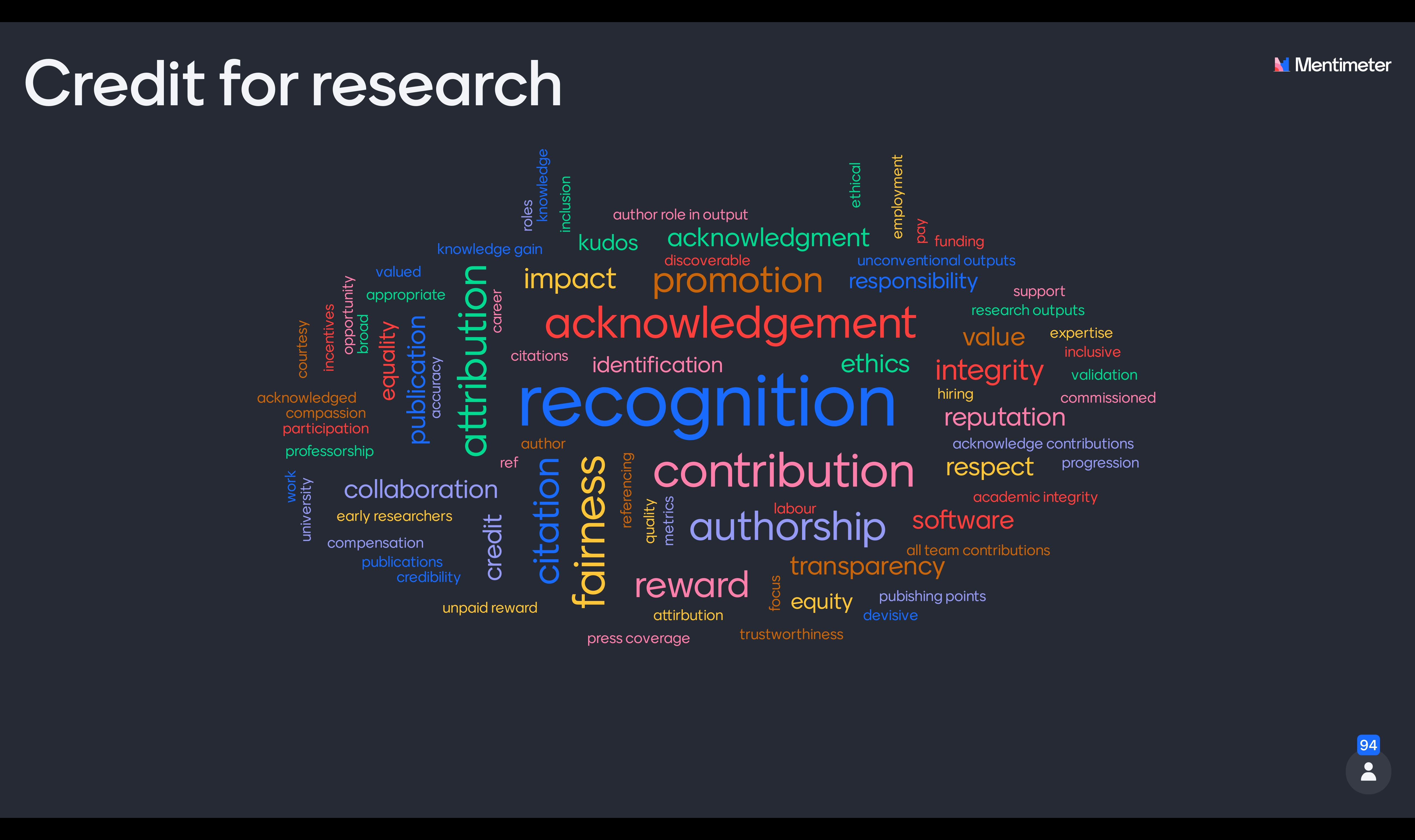 Word cloud of What Credit for Research means: acknowledgement, recognition, contribution, promotion, fairness, citation, authorship and reward