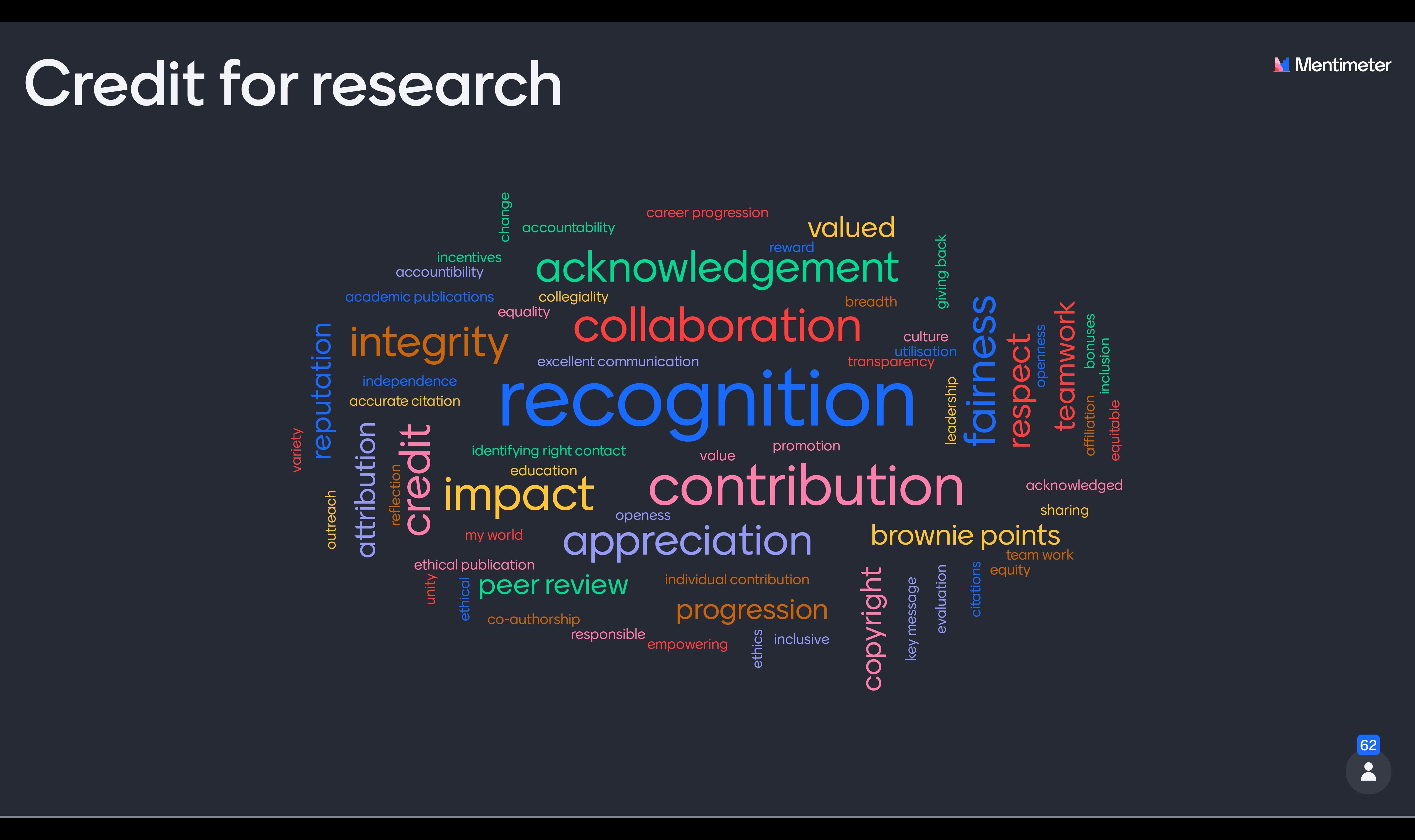 Word cloud of What Credit for Research means