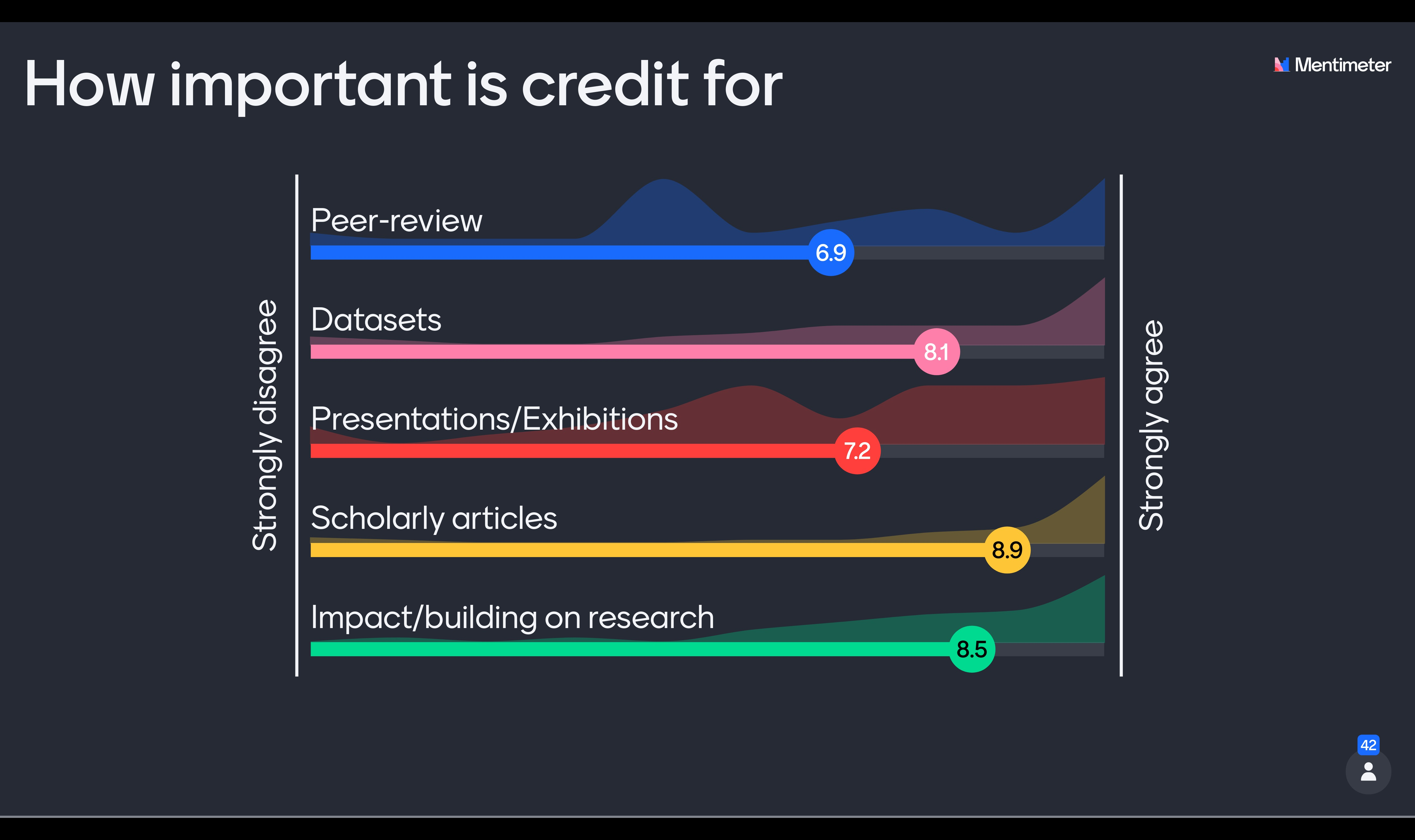 Graph showing how important credit is