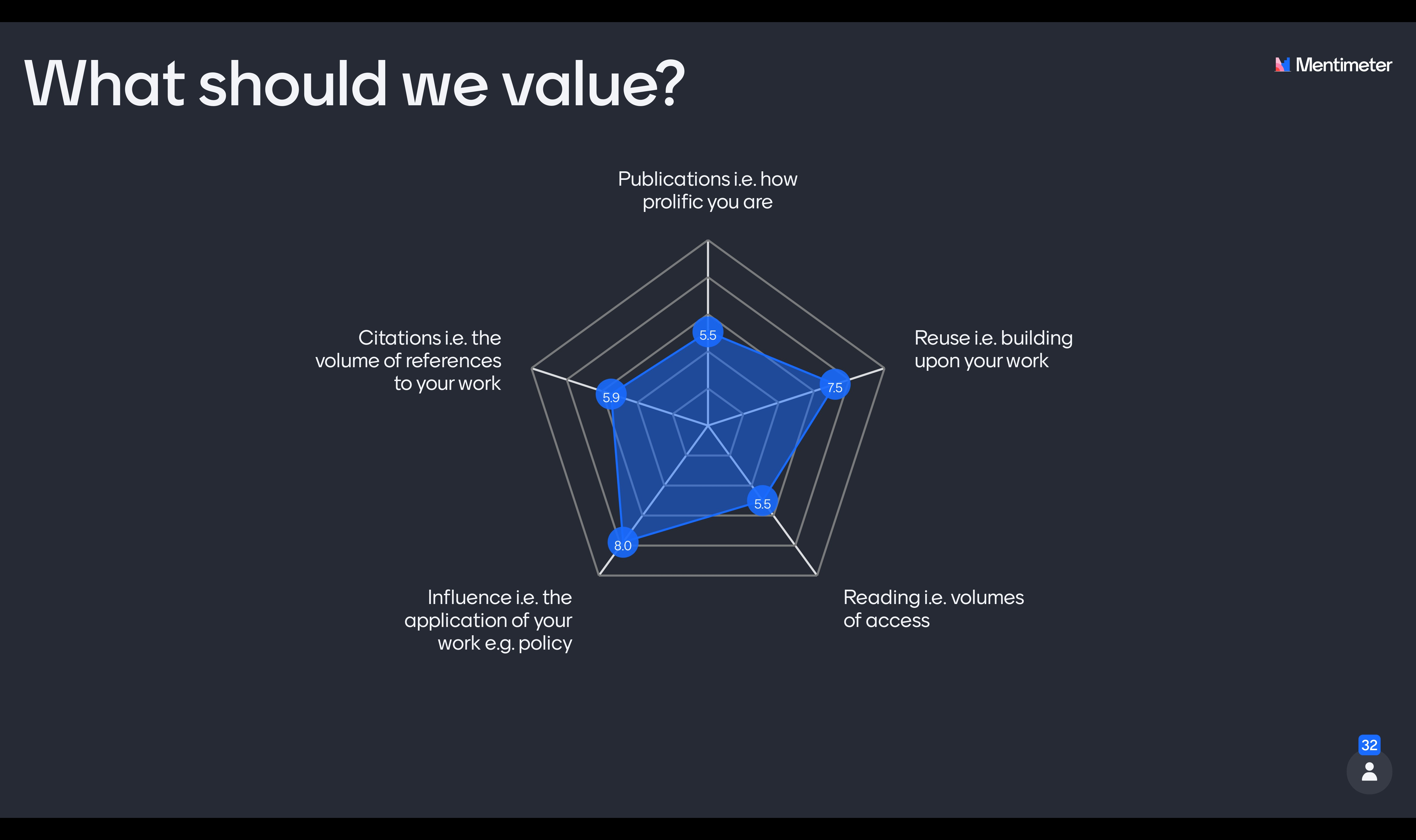 Graph showing responses to what should we value