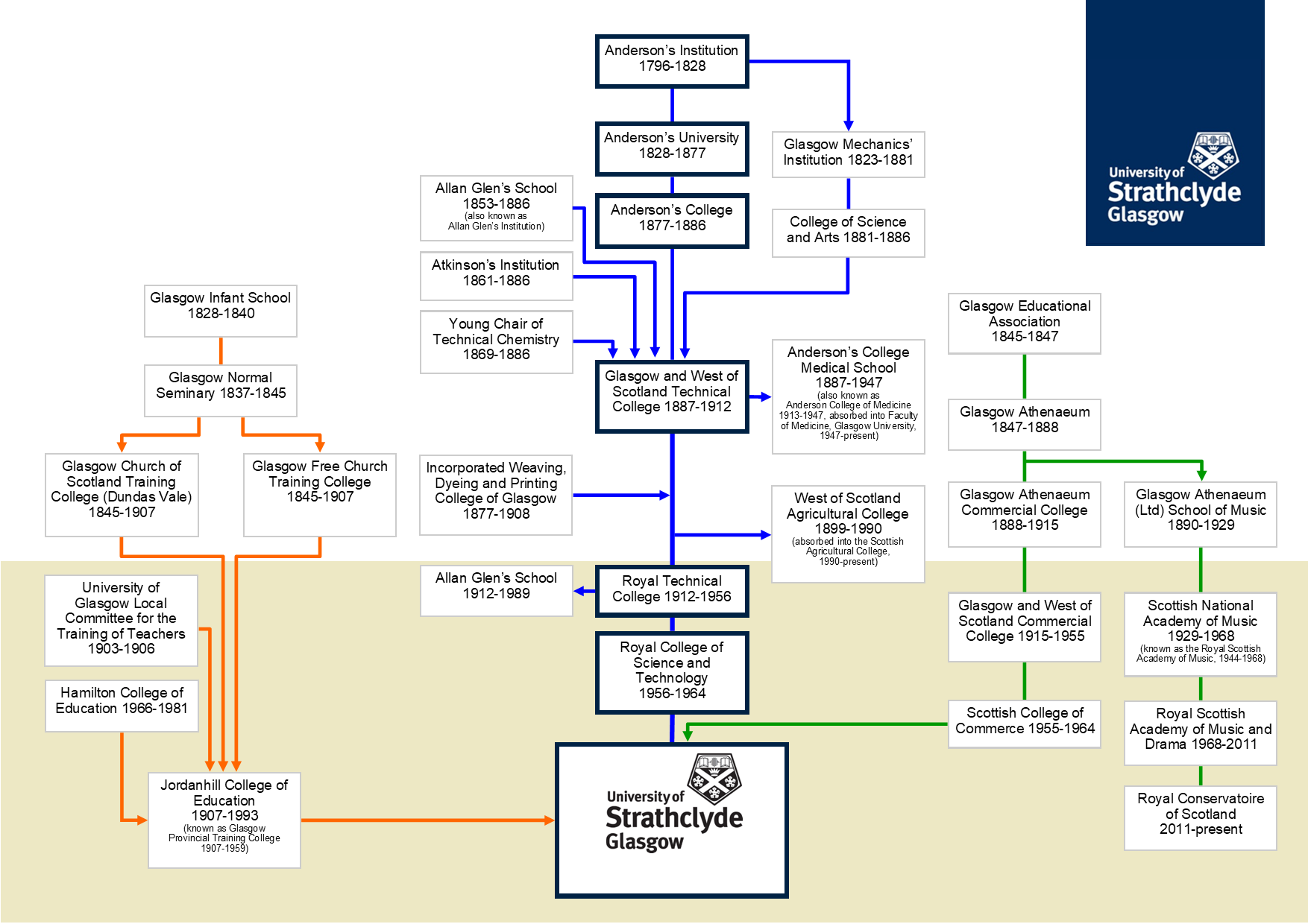 History of the University of Strathclyde diagram