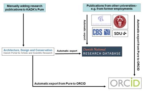 Flowchart for Pure, ORCID og Den Danske Forskningsdatabase
