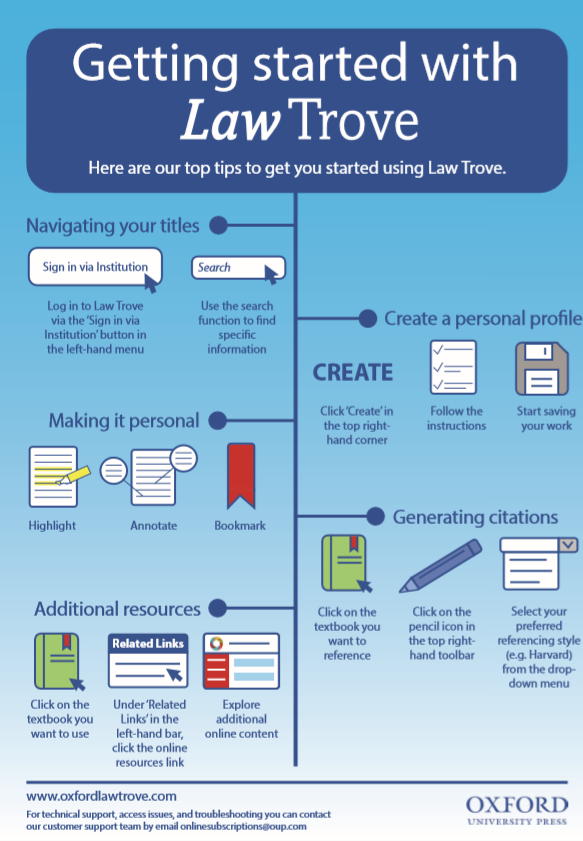 Getting Started with Law Trove guide