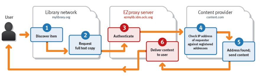 Flow diagram showing a resource being requested, authenticated by EZproxy and delivered to the user