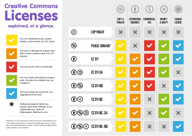 Creative Commons Licenses explained - at a glance