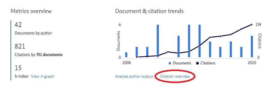 Citation counts for authors in Scopus
