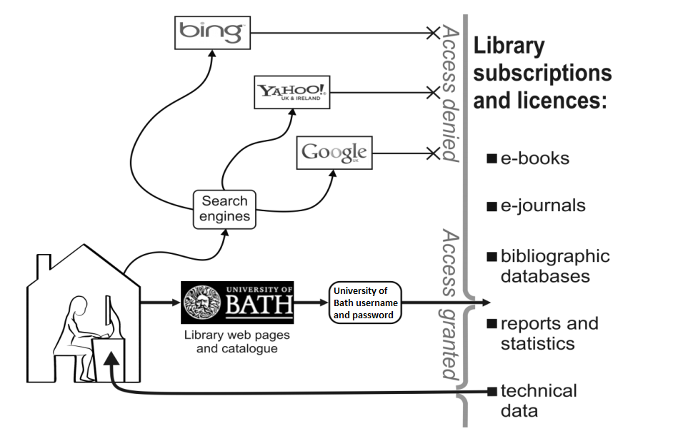 diagram explaining remote access to resources