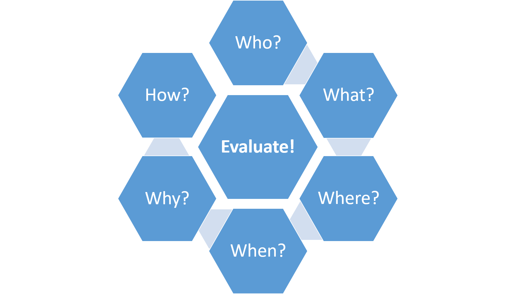 Questions for evaluating information - who, what, where, when, why and how?