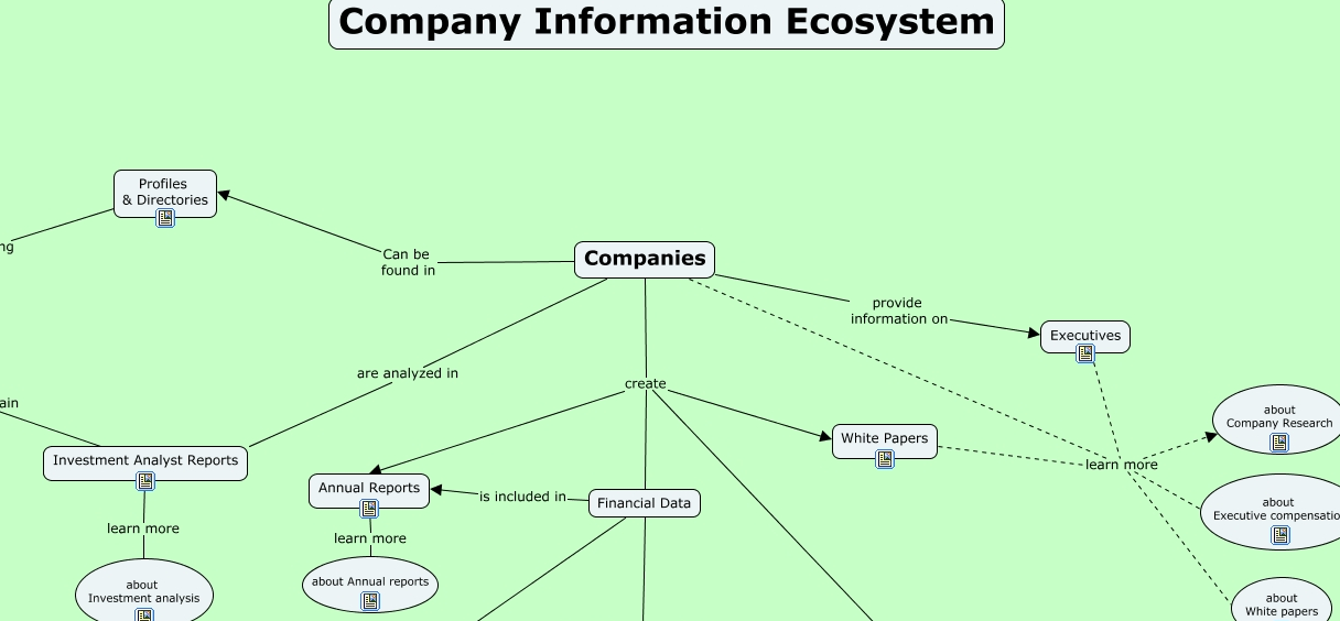 Concept map of the Companies Information Ecosystem