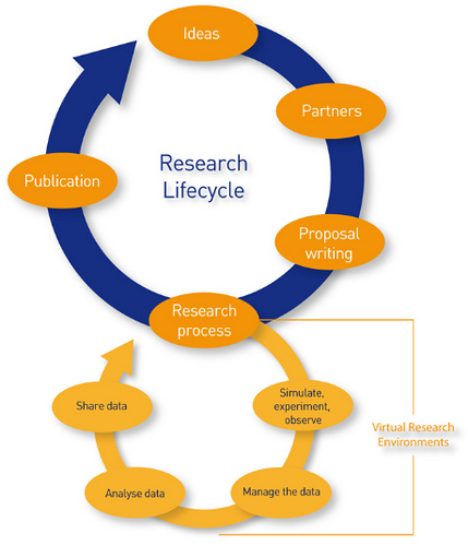 Research llifecyle: cycle runs though ideas, partners, proposal writing, the research process (which includes simulate, experiment, observe; manage the data; analyse data; share data), and finally publication.
