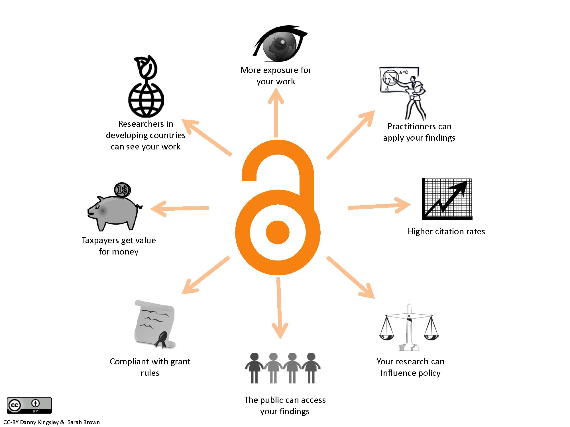 Open Access -julkaisemisen hyötyjä kuvaava kuvio.