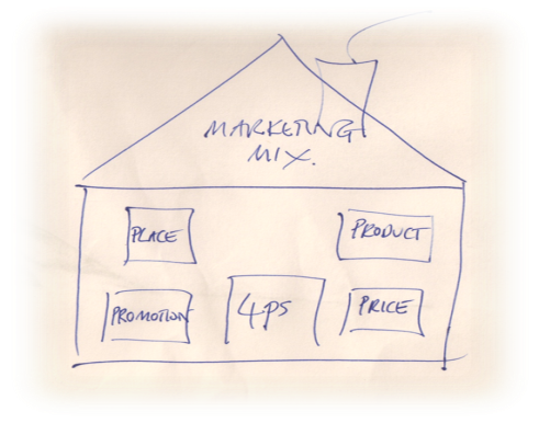 Drawing of a house. Each window represents something to remember for the marketing mix 4ps place product promotion price