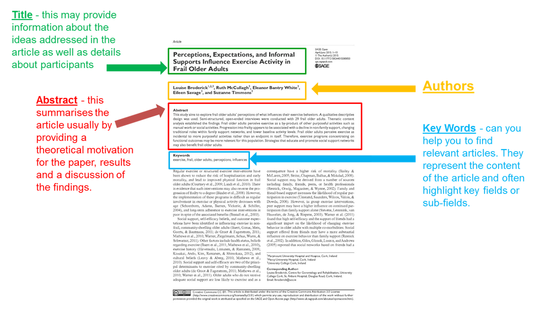 This screenshot shows how the first page of a journal article can be quickly split into key sections, including the title, abstract, keywords and authors. The abstract is particularly useful in helping you to determine if the article is relevant to your purpose for reading, and whether it is likely to provide useful evidence for your writing.