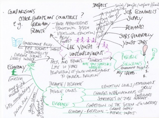 Sample mindmap for an essay plan, showing topic of UK youth employment and various branches with main points and sub-point included.