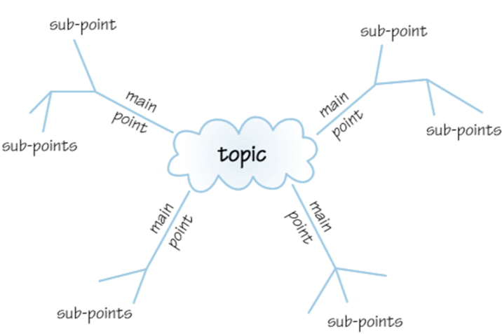 Picture of a sample mindmap, showing different branches for main points and sub-points.