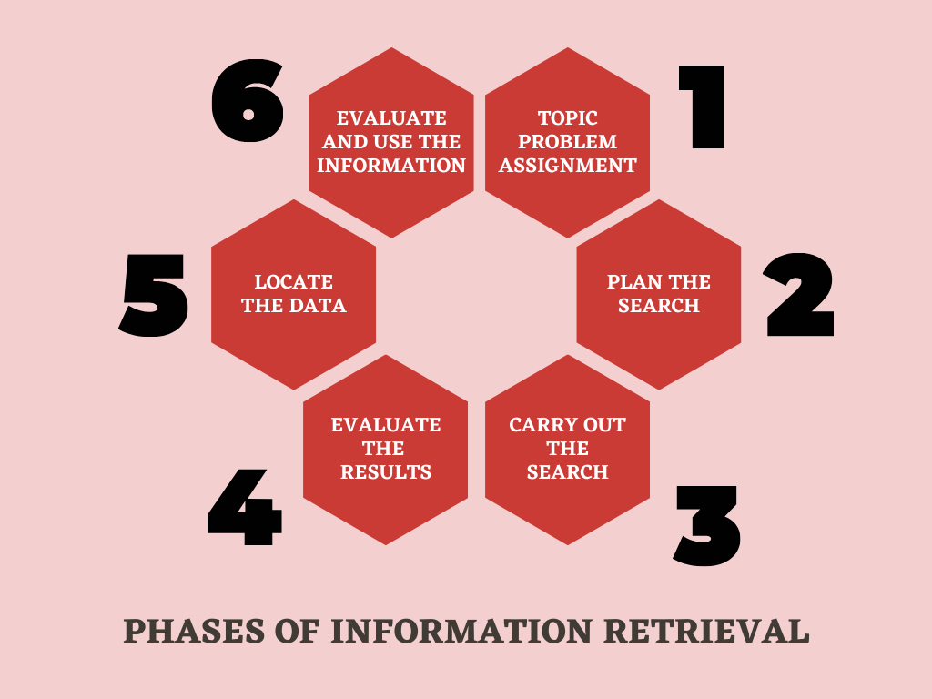 Picture of the phases of information retrieval. At the first stage the need for information is originated, at the second stage information retrieval is planned, at the third stage the search is carried out, at the fourth stage the quality of the obtained results is evaluated and if necessary, a search is edited, at the fifth stage the materials are located and at the sixth stage the information found and the whole process are evaluated.