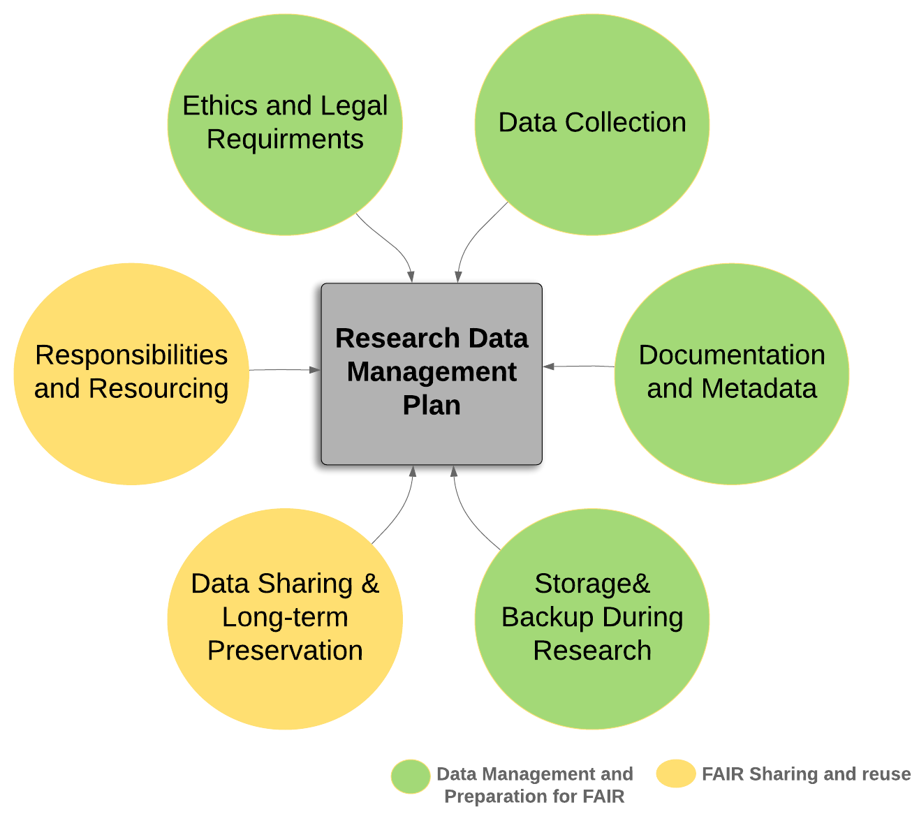 Diagram of a Data Management Plan