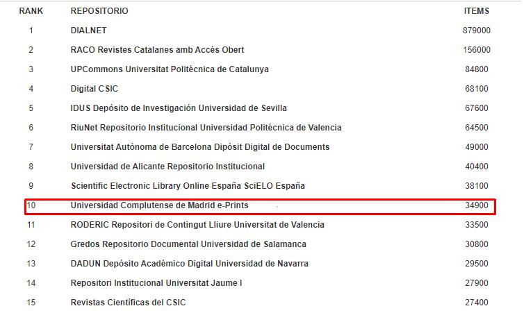 Ranking de repositorios españoles de acceso abiert
