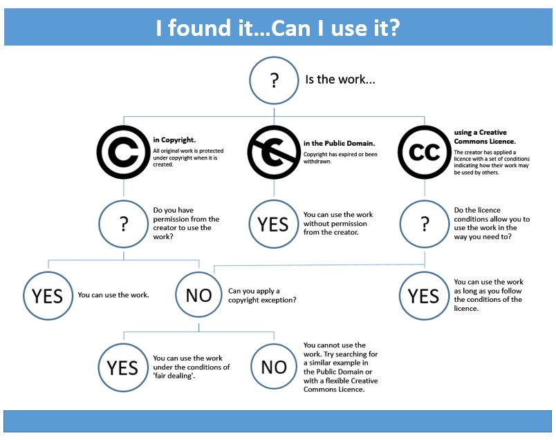 Flowchart showing copyright options