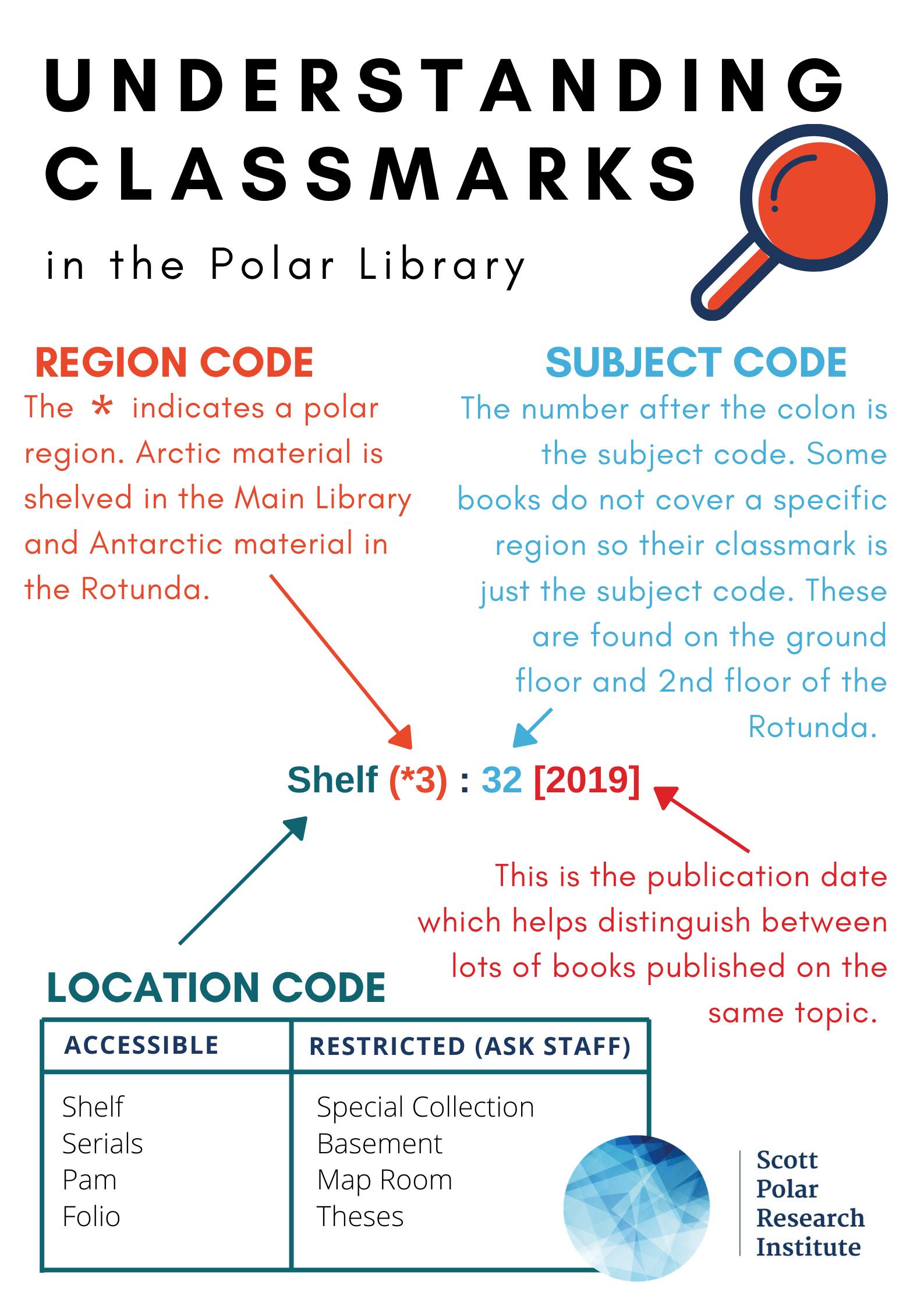 Poster on understanding Polar Library classmarks