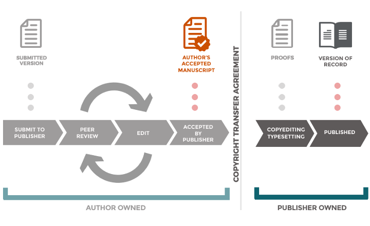 Article versions diagram courtesy of: https://www.openaccess.cam.ac.uk/files/publicationprocessdiagram_0.jpg, CC-BY