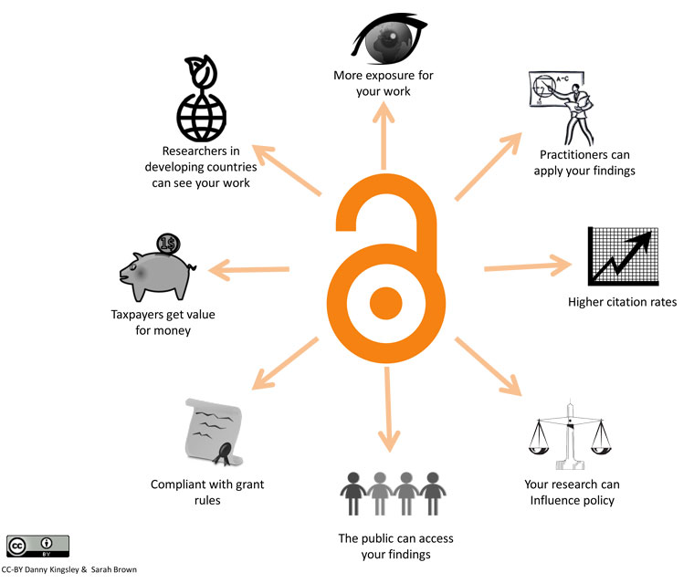 Introduction to Open Access by Jisc - Benefits of open access diagram by Danny Kingsley & Sarah Brown