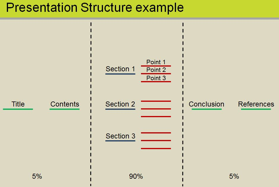 Presentation structure examples - title slide, contents slide, three sections (with three points each), conclusion, references