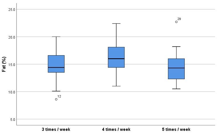 Boxplot chart for percentage of fat