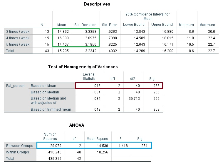 One-Way ANOVA test results in SPSS