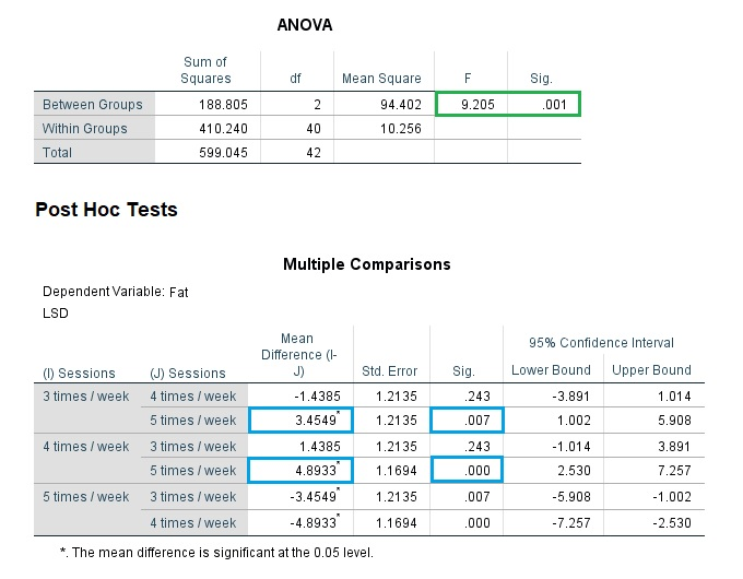 Post Hoc test results in SPSS