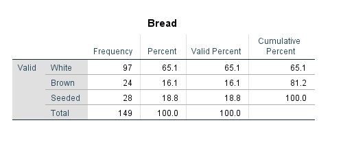 Frequency tables for bread types in SPSS