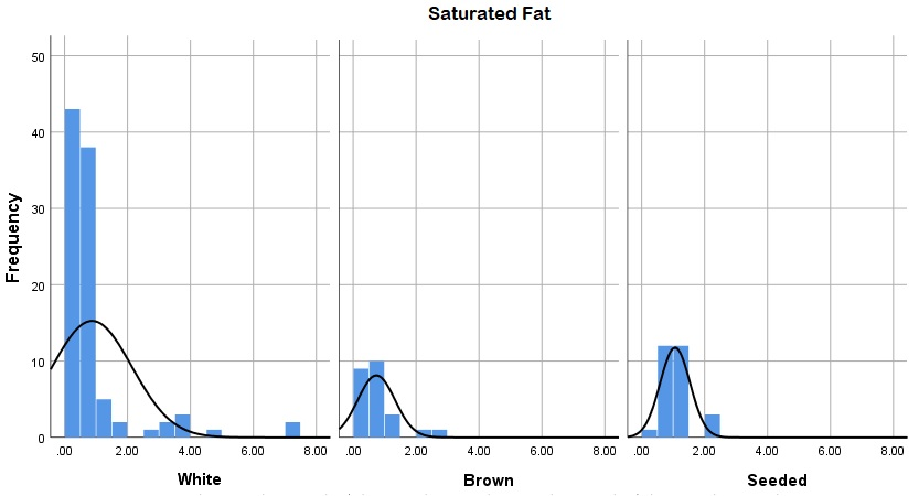 Histogram chart for saturated fat in three bread types