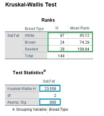 Kruskal-Wallis test result is SPSS