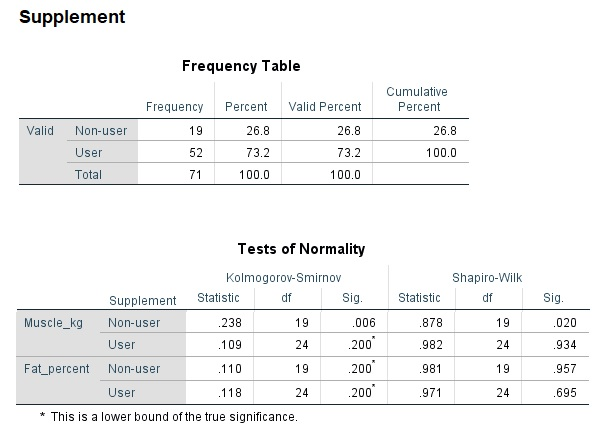 Frequency table and tests for normality in SPSS