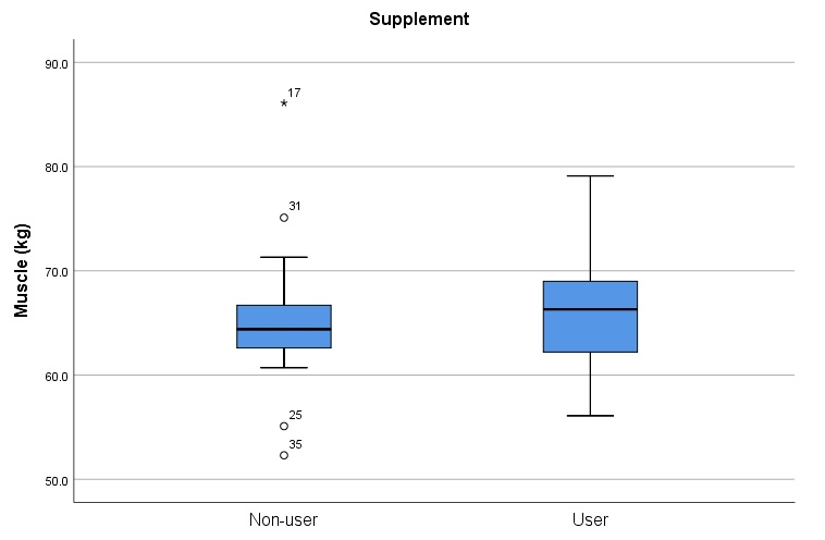 Boxplot for supplement users and their muscle data in SPSS